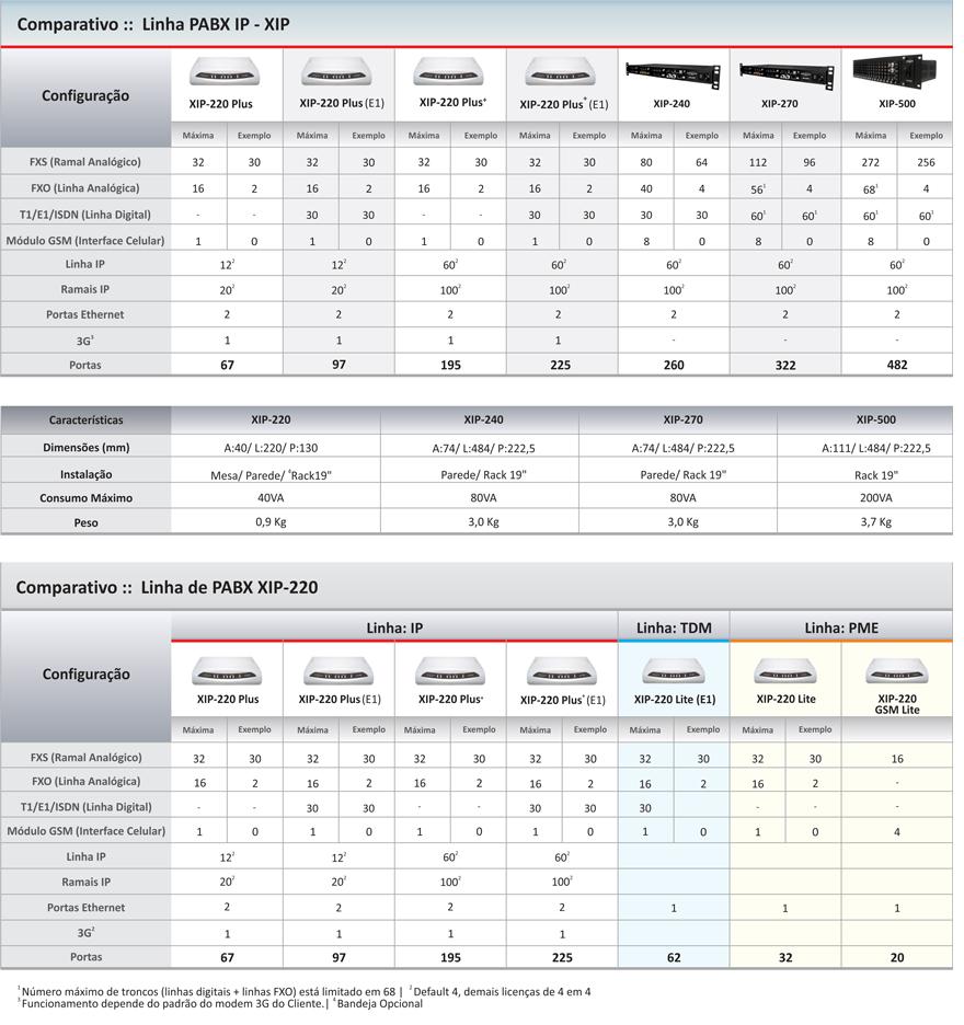 Central PABX Celular IP Digistar